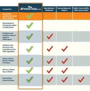 Petbrosia-Comparison-Chart